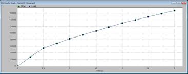 Autodesk Simulation Presentation Displacement Graph