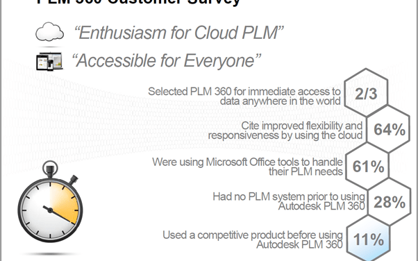 PLM 360 | Innovation Americas Interview