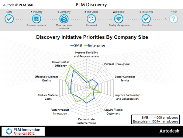 Autodesk PLM 360 Discovery
