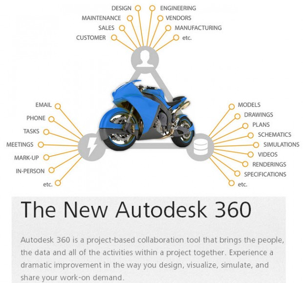 The New Plans in Autodesk 360