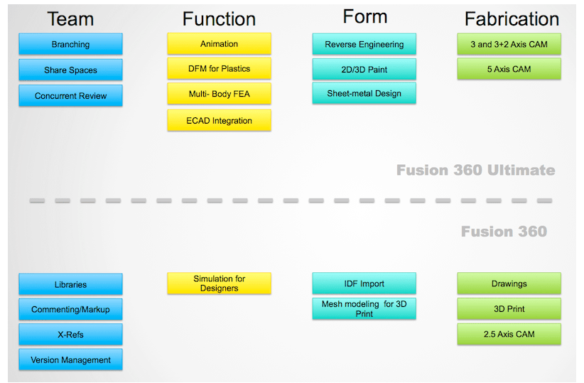 I Bought Fusion 360, Now What?