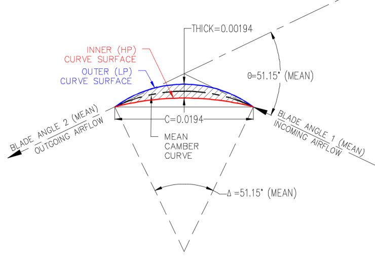 CAD Curve Area Calculations Centerline