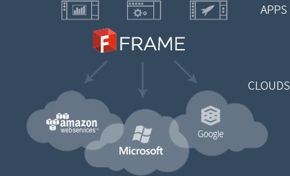 A Review of Frame for Business