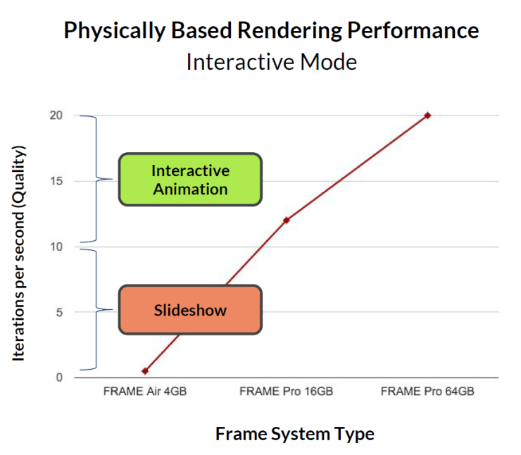 Frame - PhysicallyBasedRenderingPerformance