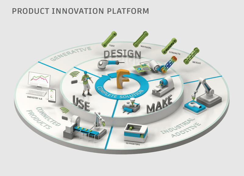 Autodesk announces the product innovation platform for Innovation in product and industrial design