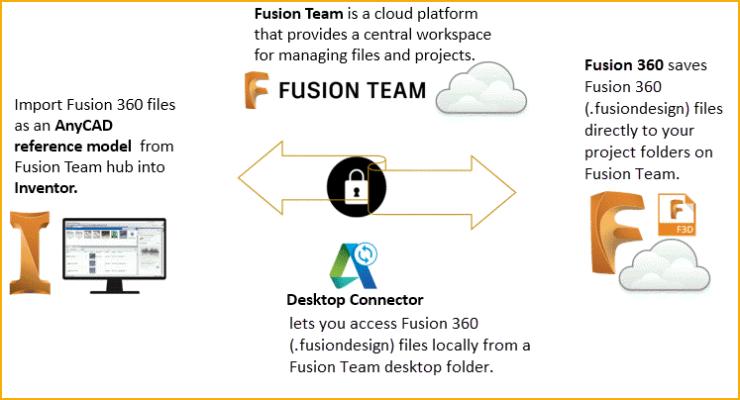 Inventor2018.2-Fusion AnyCAD