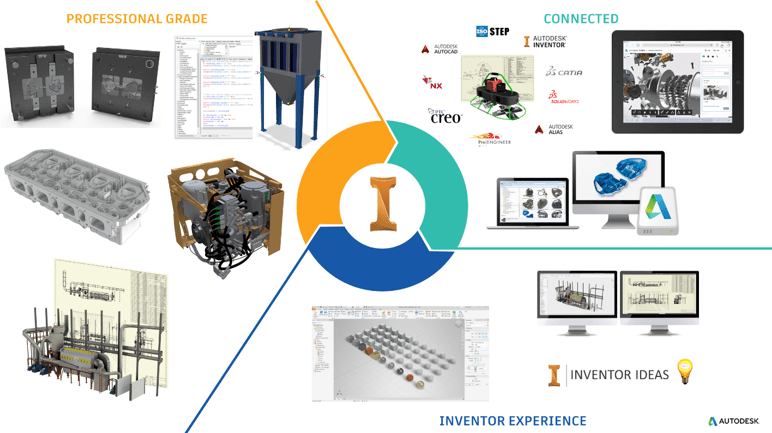 What's New in Inventor 2020?