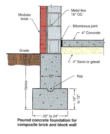 Slab Concrete Drawings Foundation