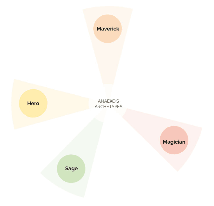 aneako-archetypes