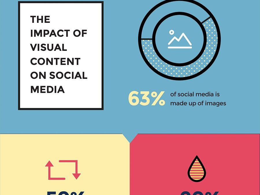 6 Types of Visual Content That Will Improve Your Social Media Strategy