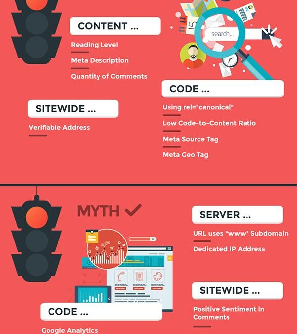 How Google Ranks Websites: The Ranking Factors You Need to Know