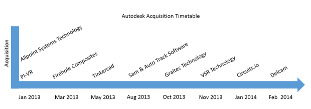 Acquisition timetable