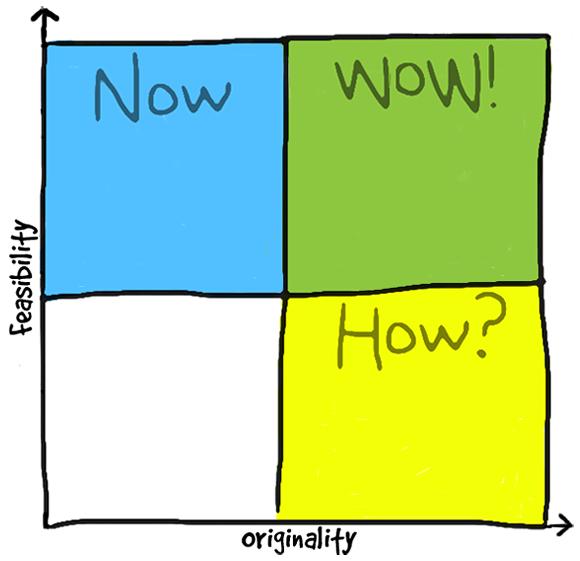 Jak vypadá mřížka pro Now Wow How Matrix aktivitu. Zdroj: weave.com