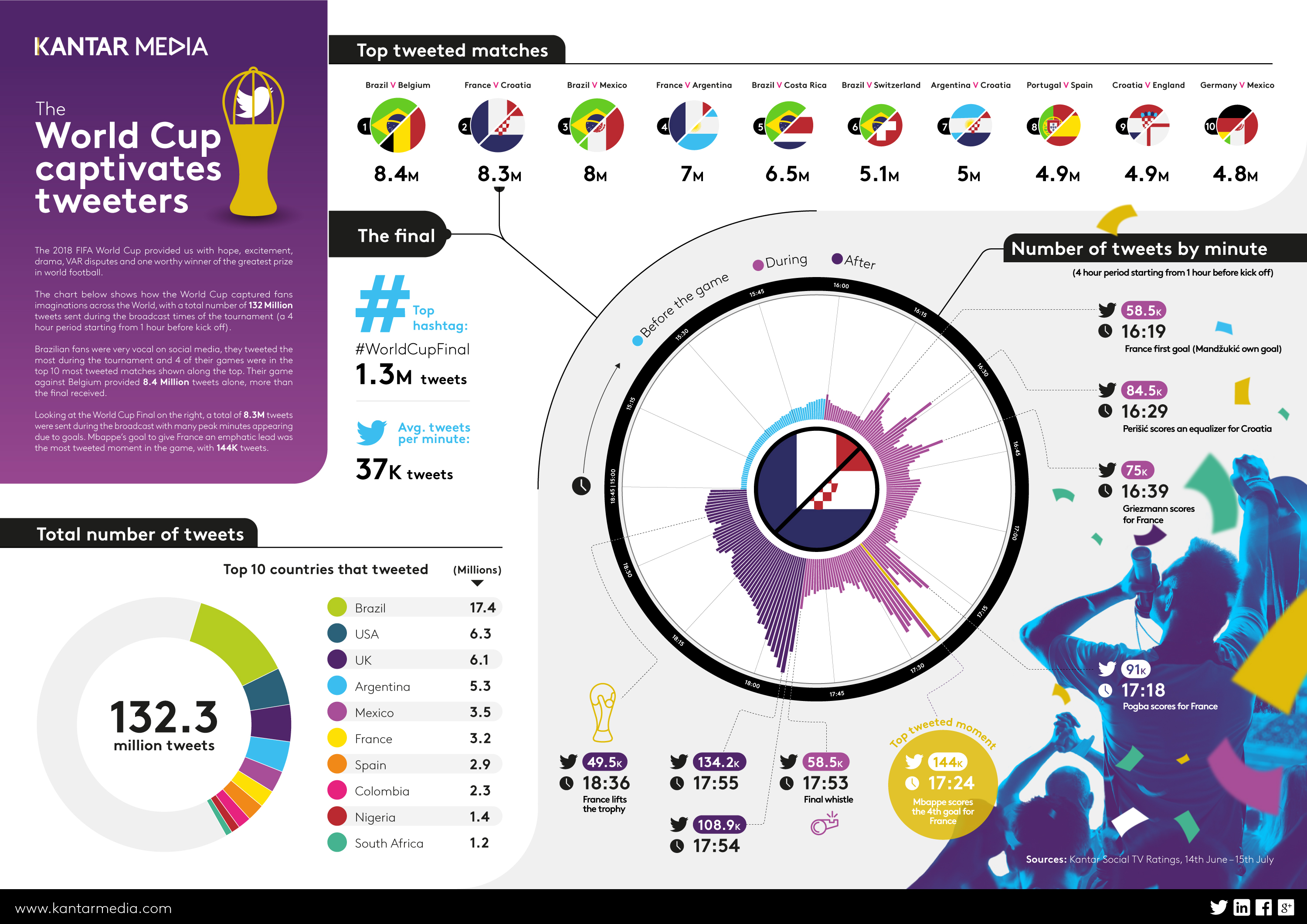 World Cup stats – A N C H O R