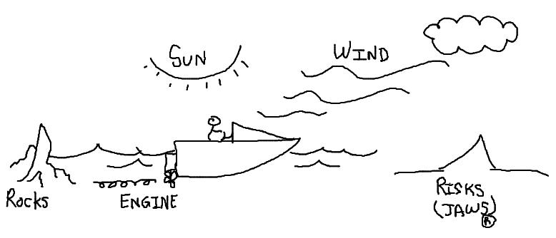 【敏捷教練工具箱】不同的回顧會議方式 - Speed boat Retrospective meeting