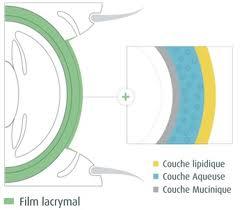 film lacrymal