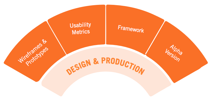 User Experience Strategy - Design & Prototyping