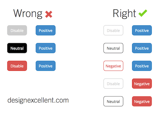 Best Practices for Buttons: The User Experience of colours | Design