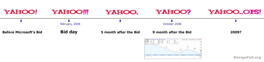 Before and After the Bid