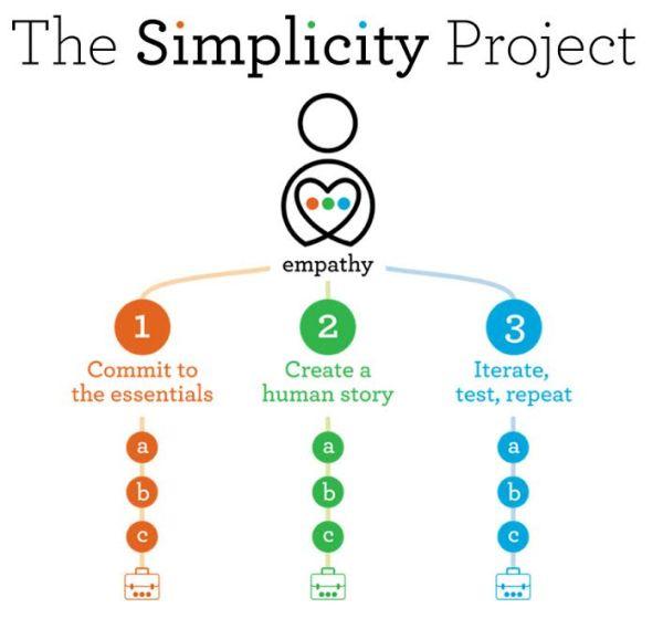 thesimpicityproject_wellsfargo