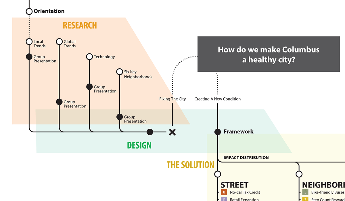 The Process Of Exploring the Next Urban Condition