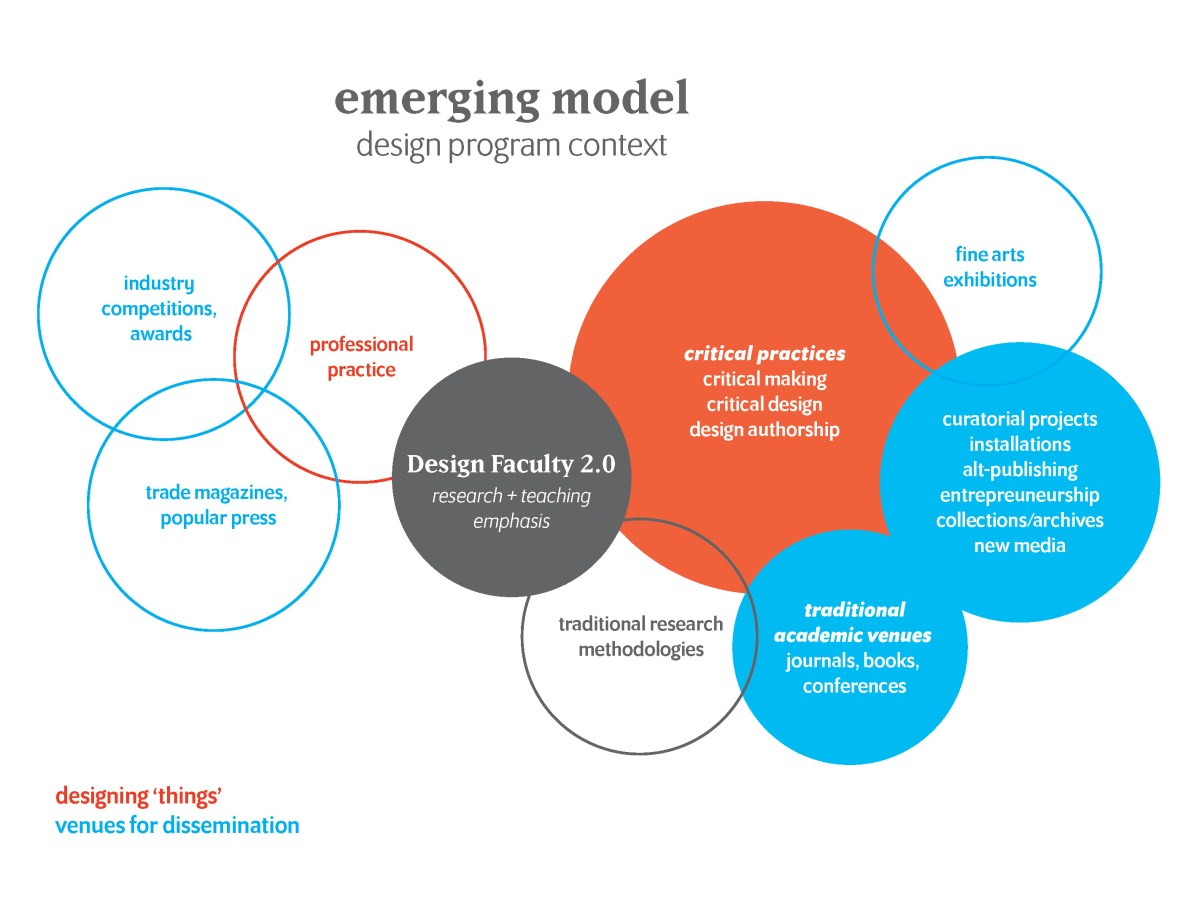 Critical Practices as  Design Scholarship: Opportunities and Strategies