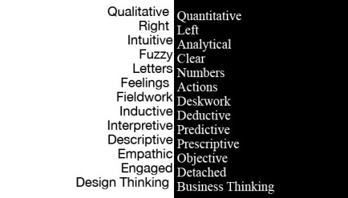 Business_thinking_design_thinking