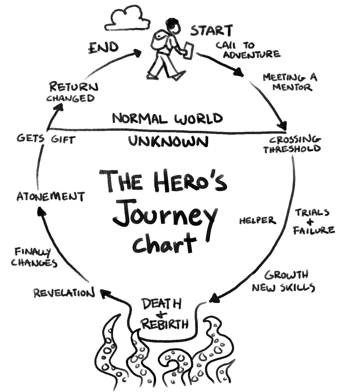 The Entrepreneurial Journey As A Hero S Journey Designing Something
