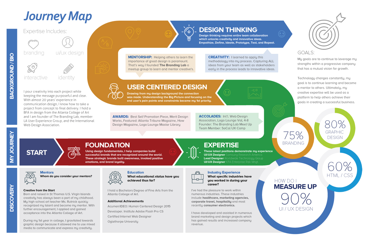 Career Journey Map Designlingo