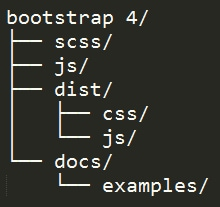 Bootstrap 4 compiled version