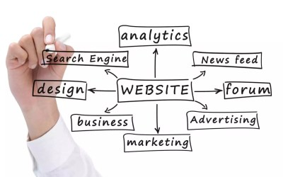 Website Development: Are You Paying Attention To The Signs?