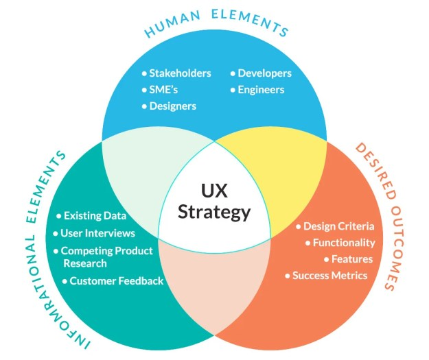 7 steps to creating a solid ux strategy | design shack