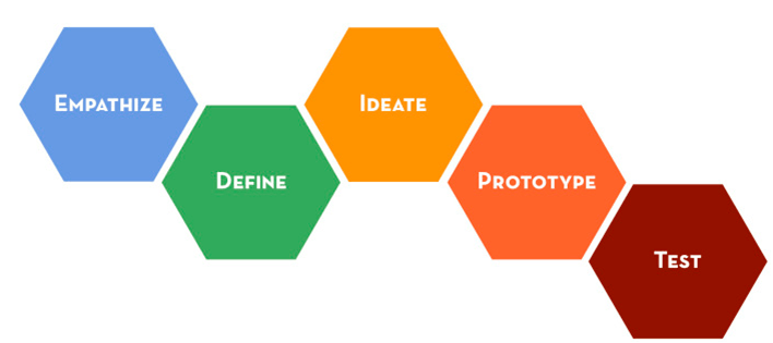 Image result for dschool design thinking