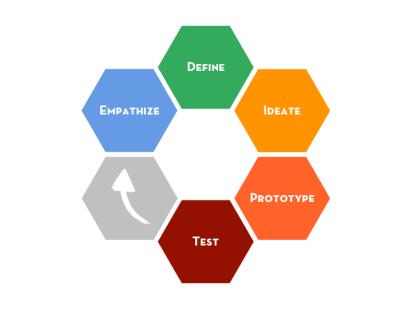 The design thinking process