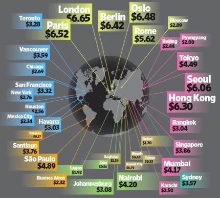 worldwide gasoline prices