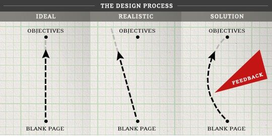 1128 Design Criticism and The Creative Process