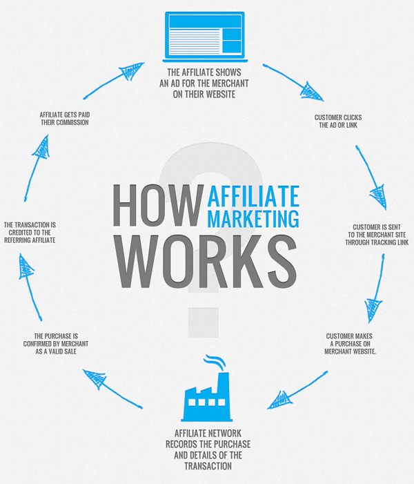 how affiliate marketing works1 Affiliate Marketing – How to Do It Right