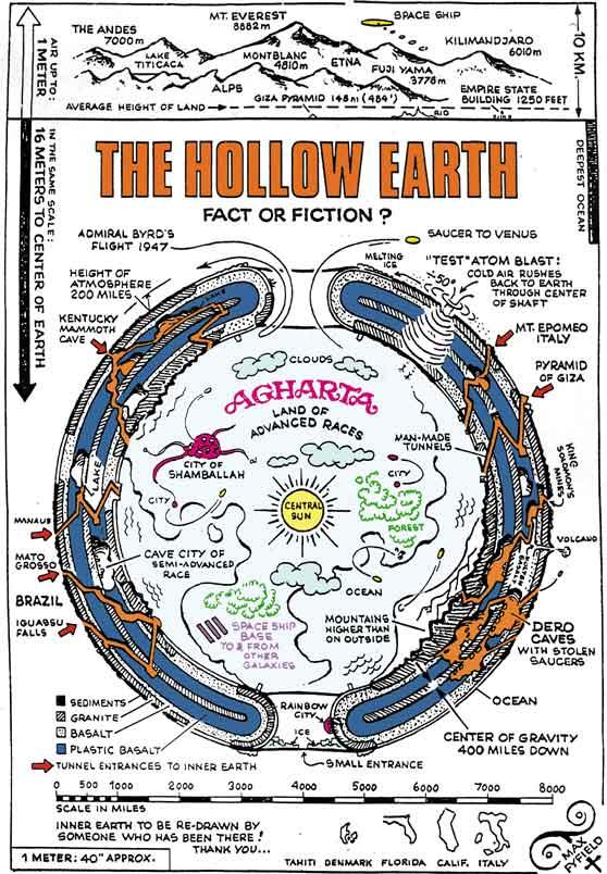 Hollow Earth map Agartha - The Hollow Earth Theory and Mythology
