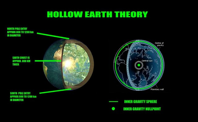 hollowearthschematic Agartha - The Hollow Earth Theory and Mythology