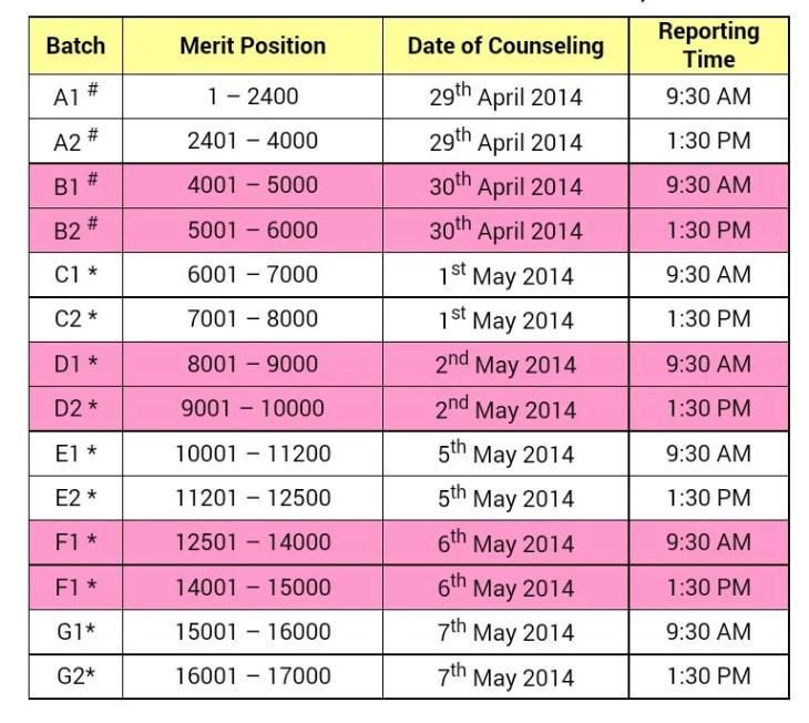 DNB-CET January 2014 session 2nd Round Counselling schedule