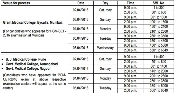 MH PGM CET 2016 counseling preference form filling schedule Venue for process Date Day Time SML No. Grant Medical College, Byculla, Mumbai. (For candidates who appeared for PGM-CET- 2016 examination at Mumbai) 02/04/2016 Saturday 9.00 a.m. 1 to 300 2.00 p.m. 301 to 600 03/04/2016 Sunday 9.00 a.m. 601 to 1000 2.00 p.m. 1001 to 1500 04/04/2016 Monday 9.00 a.m. 1501 to 2100 2.00 p.m. 2101 to 2800 05/04/2016 Tuesday 9.00 a.m. 2801 to 3500 2.00 p.m. 3501 to 4300 06/04/2016 Wednesday 9.00 a.m. 4301 to 5300 2.00 p.m. 5301 to 6549  B. J. Medical College, Pune  Govt. Medical College, Aurangabad  Govt. Medical College, Nagpur (Candidates who have appeared for PGMCET-2016 exam at above respective examination centers will appear at the same center) 02/04/2016 Saturday 9.00 a.m. 1 to 400 2.00 p.m. 401 to 800 03/04/2016 Sunday 9.00 a.m. 801 to 1400 2.00 p.m. 1401 to 2000 04/04/2016 Monday 9.00 a.m. 2001 to 2800 2.00 p.m. 2801 to 3800 05/04/2016 Tuesday 9.00 a.m. 3801 to 5000 2.00 p.m. 5001 to 6549