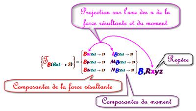 torseurcomposantes3