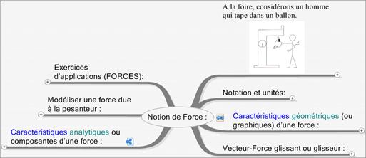 CoursStatModeliserActionMeca (3)NotioForce_thumb