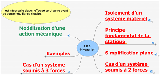 Cours P.F.S.(Plan 1er)