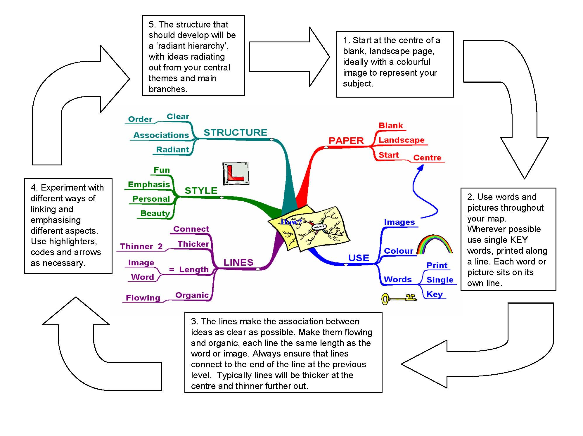 How To Make A Mind Map