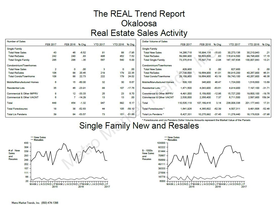 Okaloosa County Real Estate Trend Report