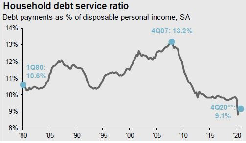 destiny CapitalDebt service ratio, Source: JP Morgan Asset Management, FactSet, BEA