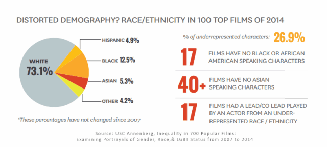graphs from usc annenberg report on minority representation in top 100 fil