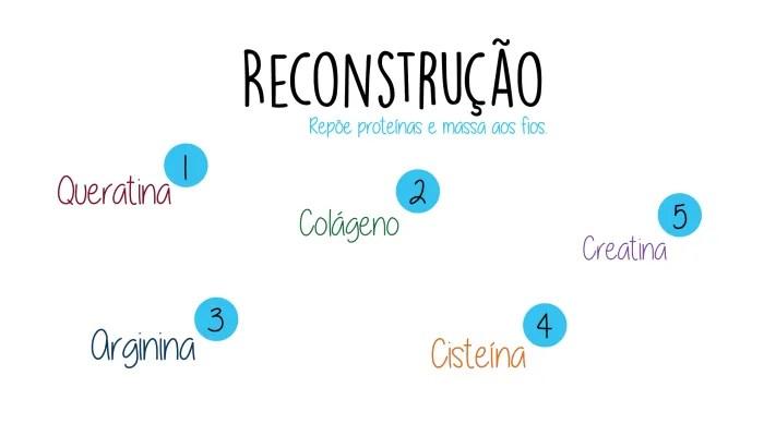 Reconstrução