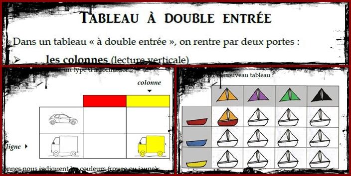 Tableau à double entrée – Trace écrite CE1
